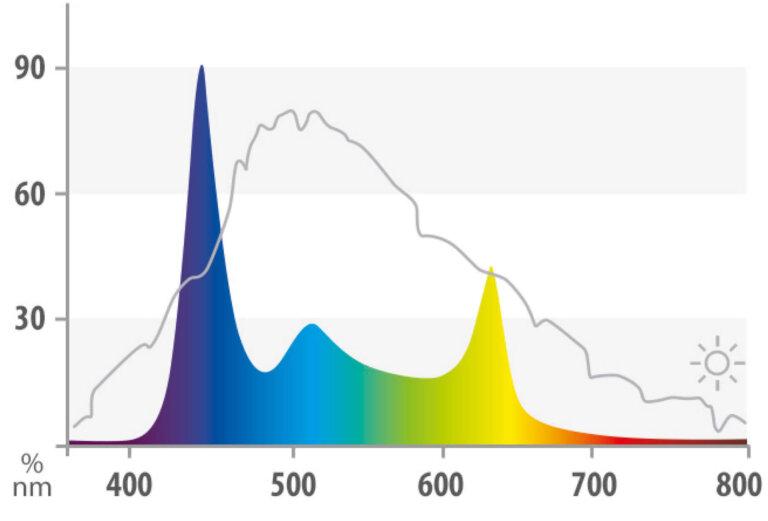 spectrum juwel helialux